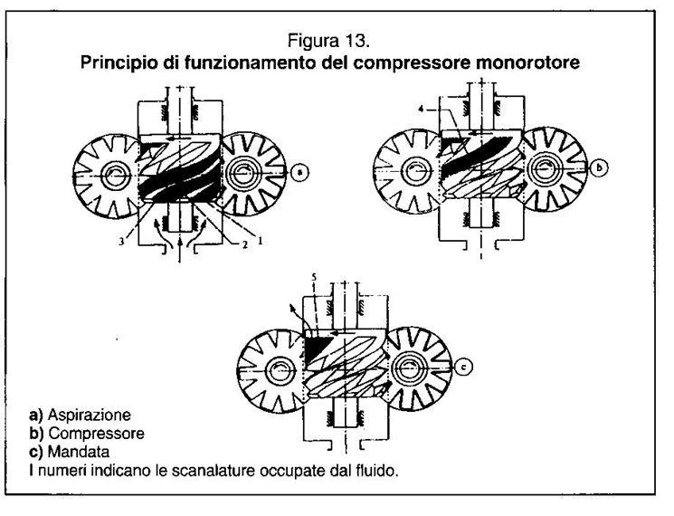 Dettagli sulle viti di un compressore