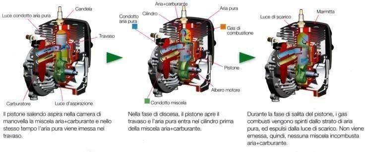 Schema con spaccato del motore di un decespugliatore e relative descrizioni
