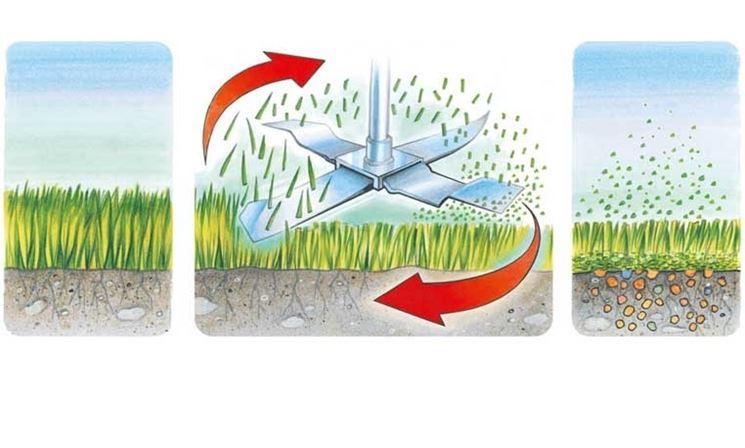 Come funziona il mulching