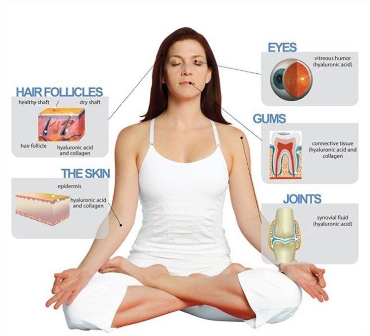 Benefici dell'acido ialuronico sul corpo