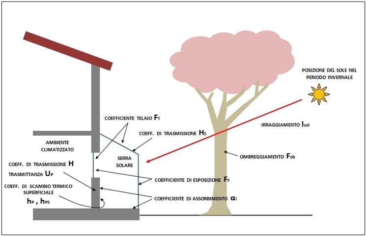 Funzionamento serra bioclimatica